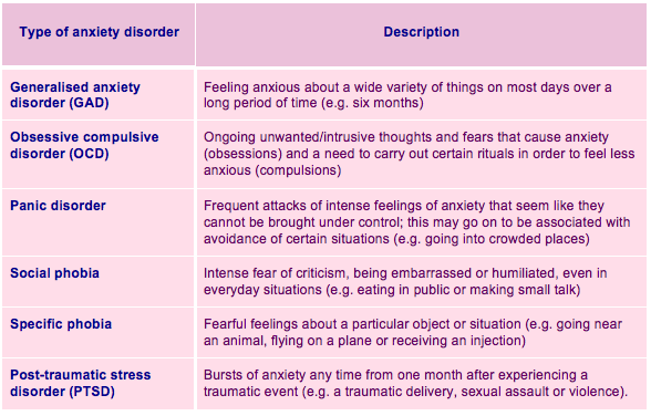 Common anxiety disorders in the perinatal period